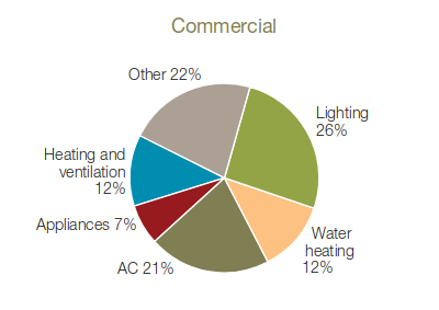 Figure 1. Use of energy by commercial sector
